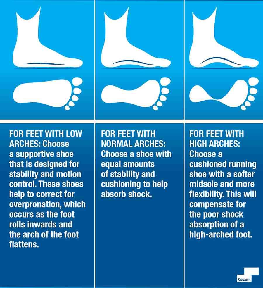 Comment déterminez-vous quelle chaussure de course vous convient le mieux?