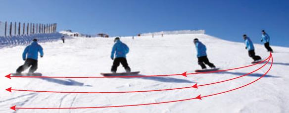Technique du carving sur un snowboard